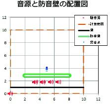 音源と防音壁の配置図_横